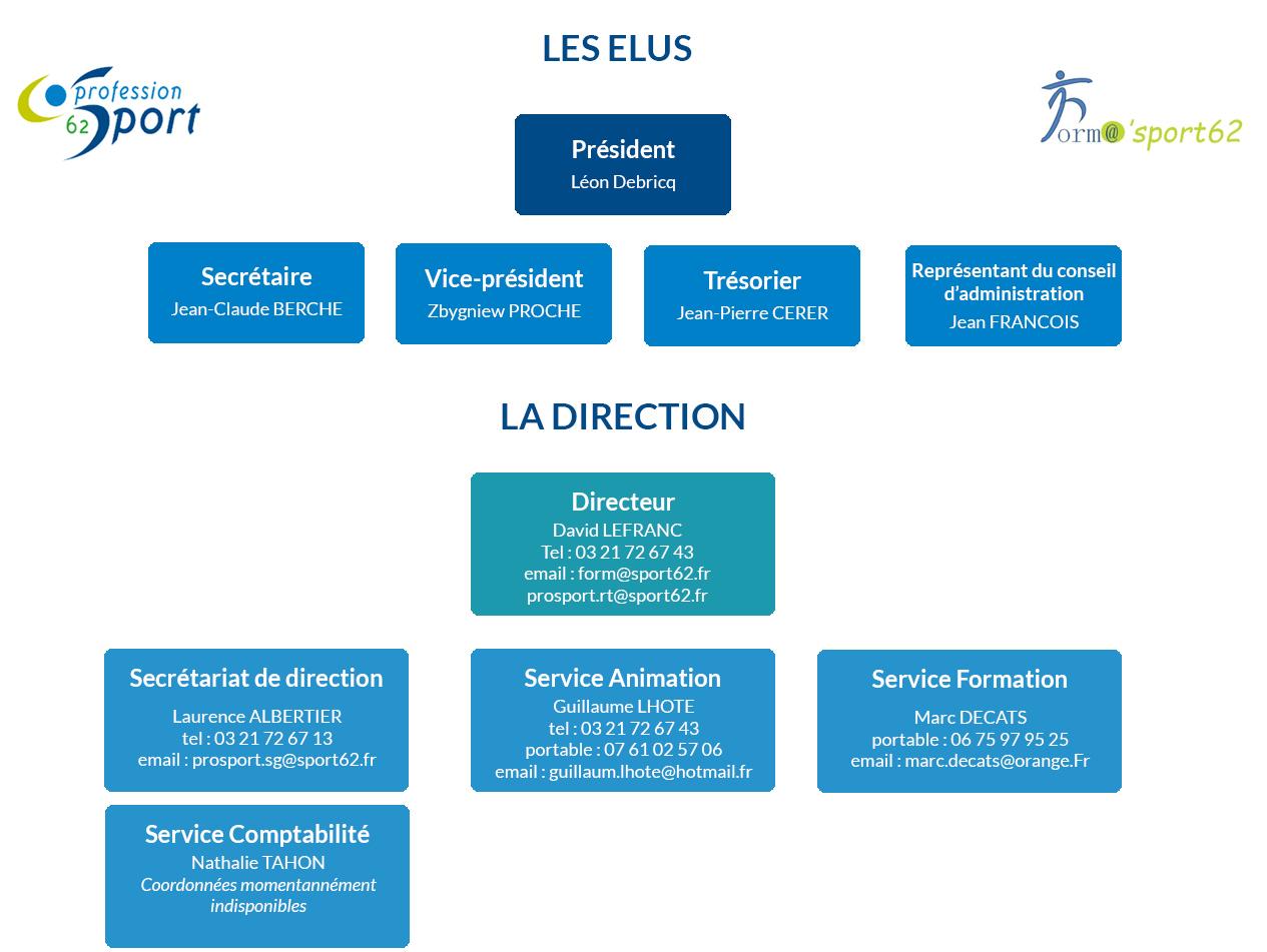 Organigramme de profession sport 62